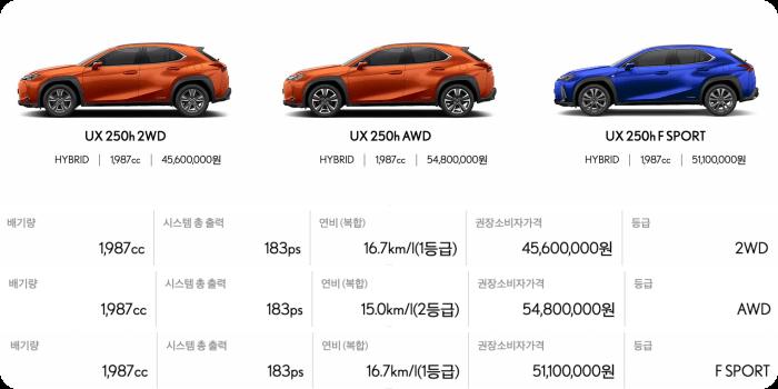 렉서스-ux모델가격-연비-배기량표