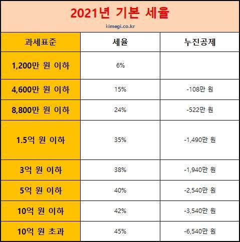 임대사업자별 세금 비교 표