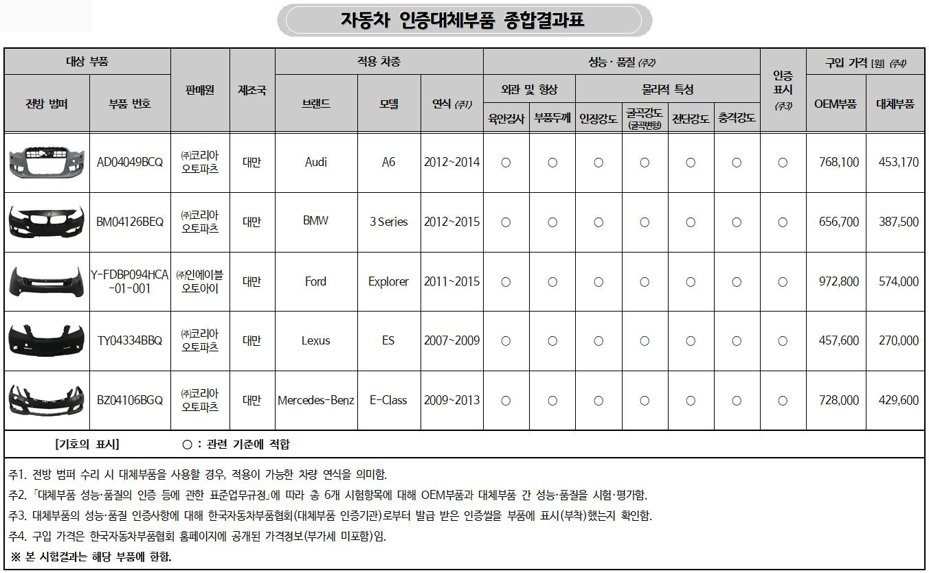 ▲ 자동차 인증대체부품 종합결과표