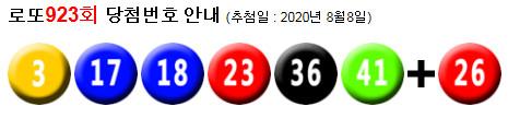 로또923회당첨번호 : 21, 27, 29, 38, 40, 44 + 37