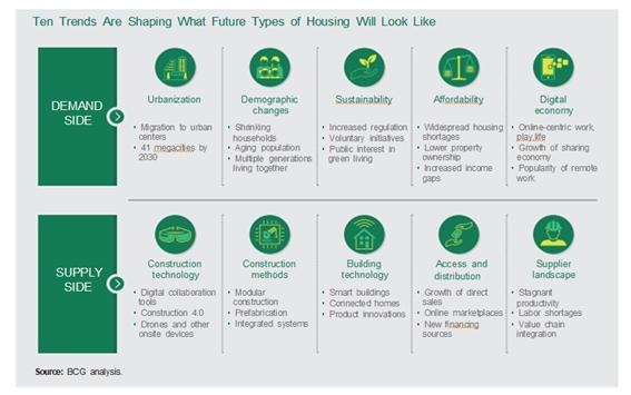 Building the Housing of the Future - 1