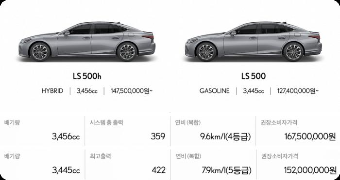 렉서스-ls모델가격-연비-배기량표