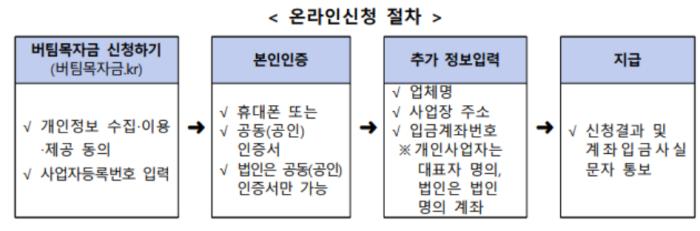 버팀목자금-온라인-신청-절차