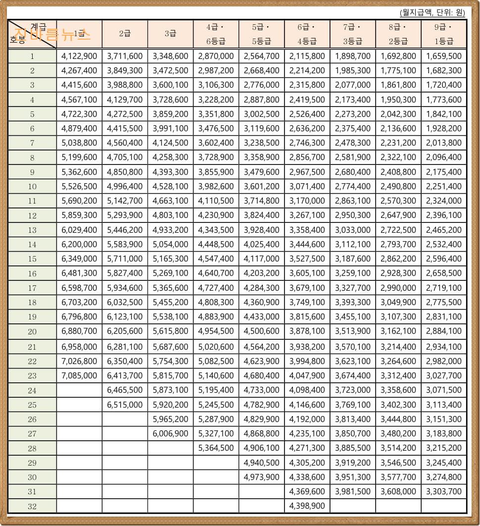 2021년-공무원-봉급표-연금인상