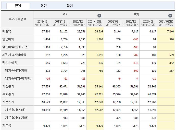 한국항공우주 재무제표