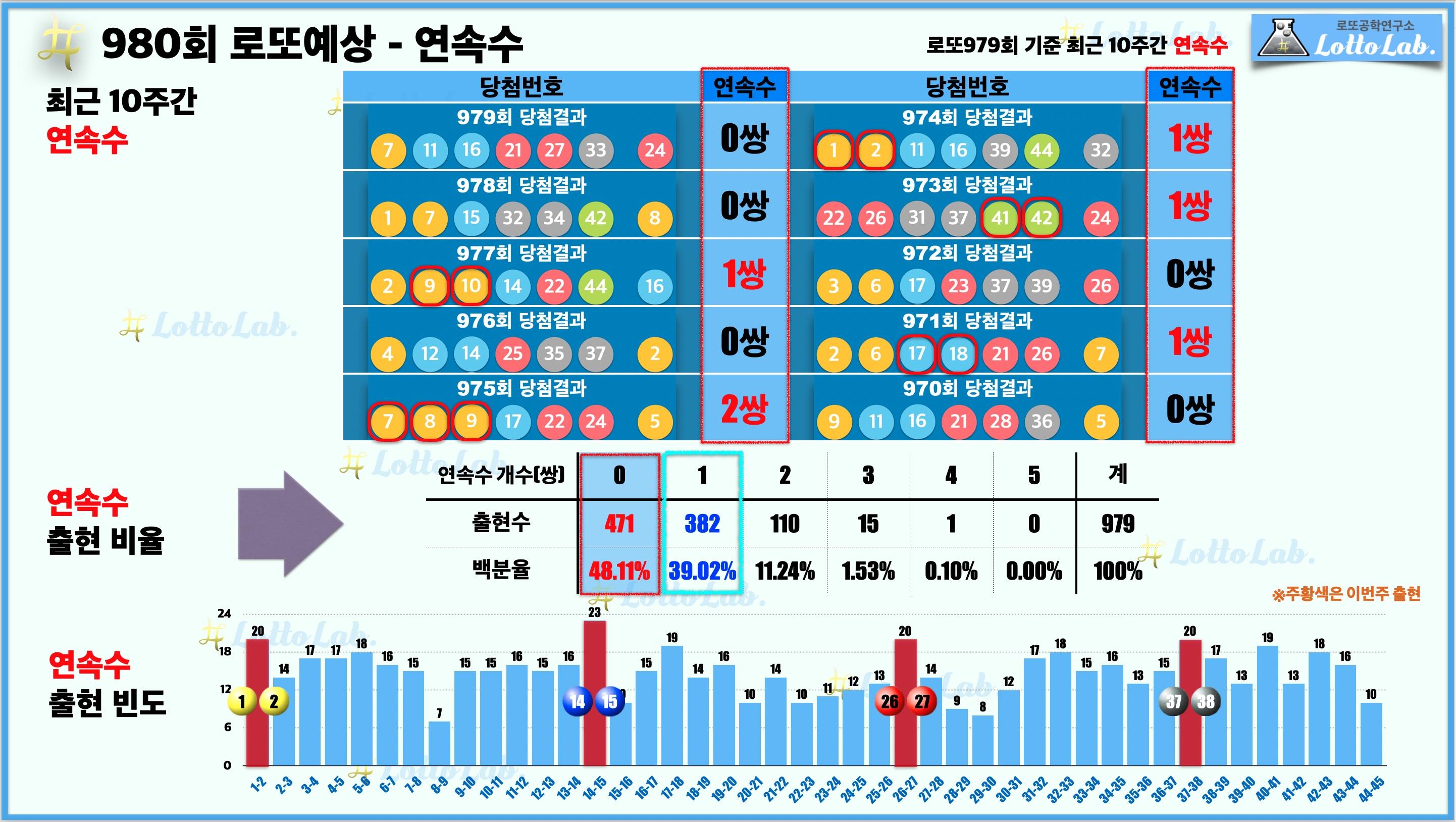로또랩 로또980 당첨 번호 예상 - 연속수