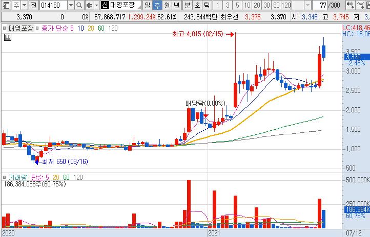 대영포장-주가-차트-흐름