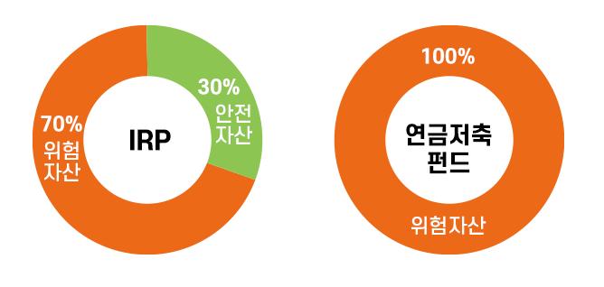 연금저축펀드-IRP-운용가능 상품