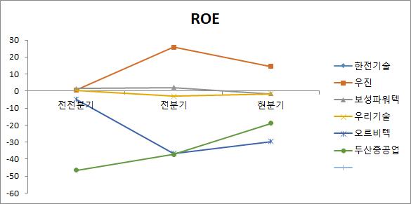 원자력 관련주 6종목 ROE 비교 분석 차트
