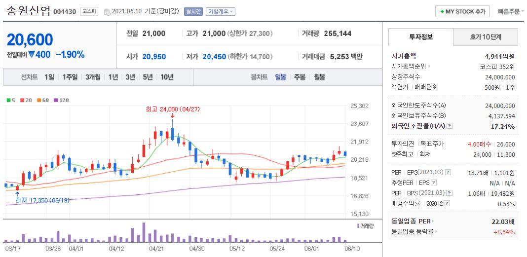 송원산업 차트(일봉)