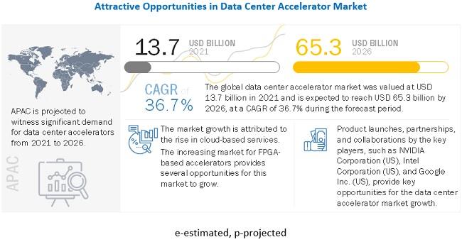 데이터센터 가속기 시장 36.7% 성장 전망