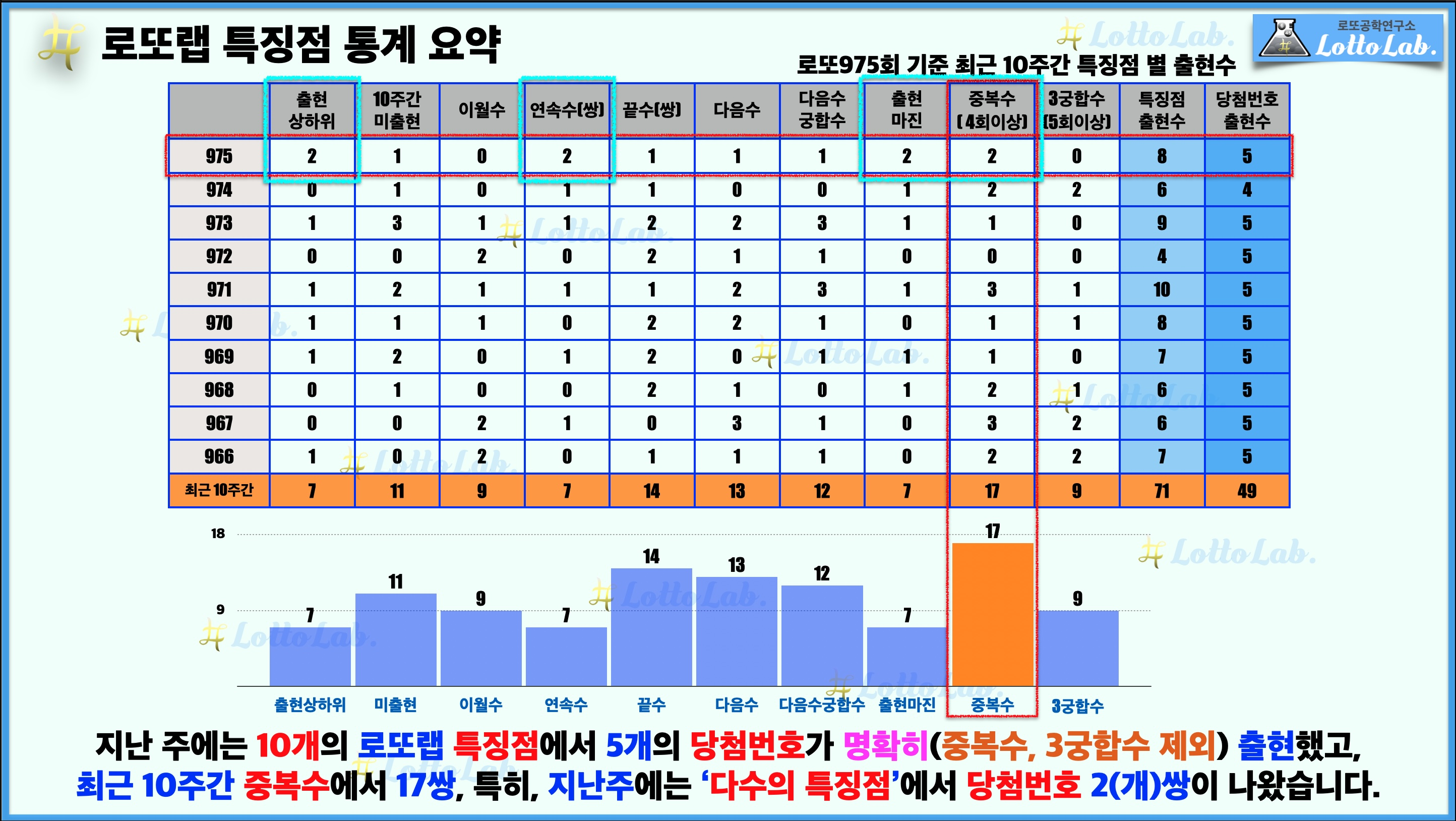 로또랩 로또 975 최근 10주간 특징점 당첨번호 출현 결과.