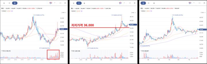 풍산 월봉/주봉/일봉 차트