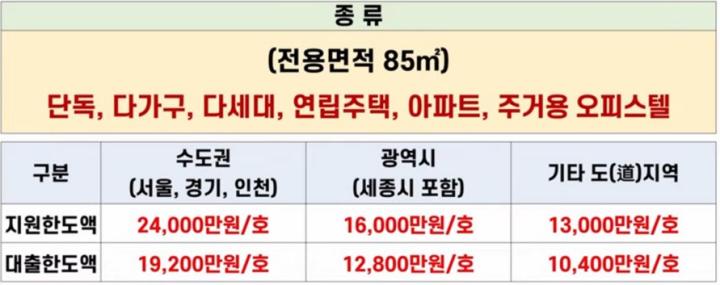 LH-신혼부부-전세임대-2유형-공급대상
