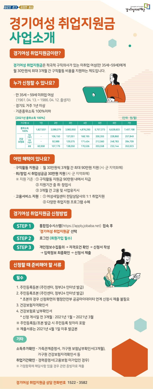 '경기여성 취업지원금' 참여자 2천명 4월 30일까지 모집