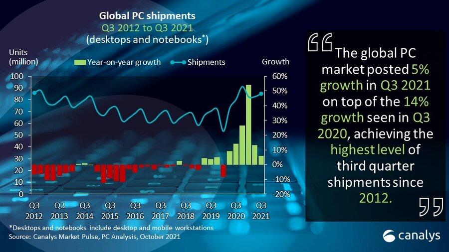 """2021년 3분기 PC 시장 5% 성장...""""PC 공급 부족은 2022년까지 계속될 것"""""""