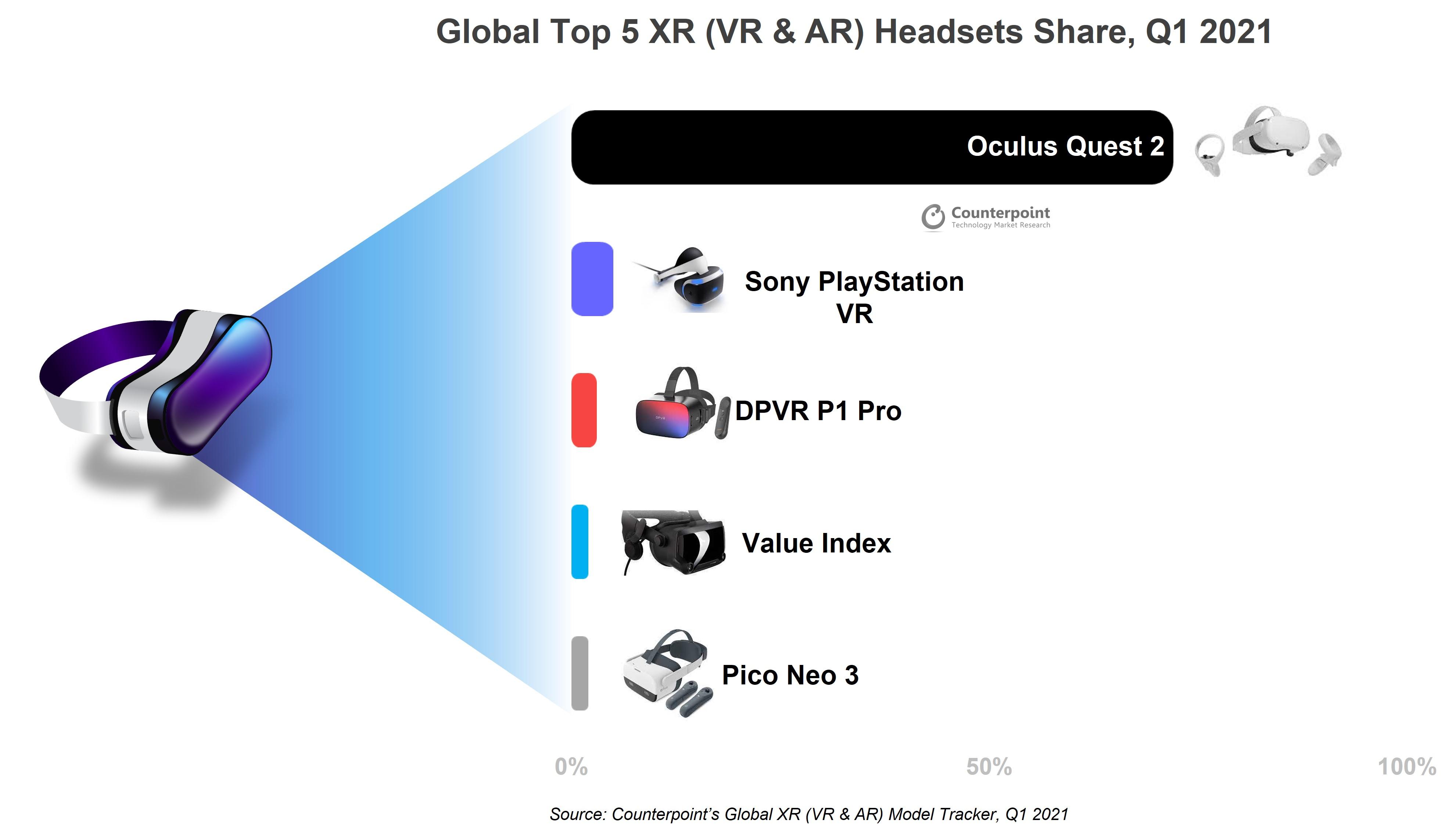 오큘러스, 전 세계 XR 헤드셋 시장 75% 점유