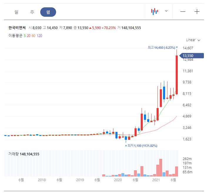 한국비엔씨 월봉