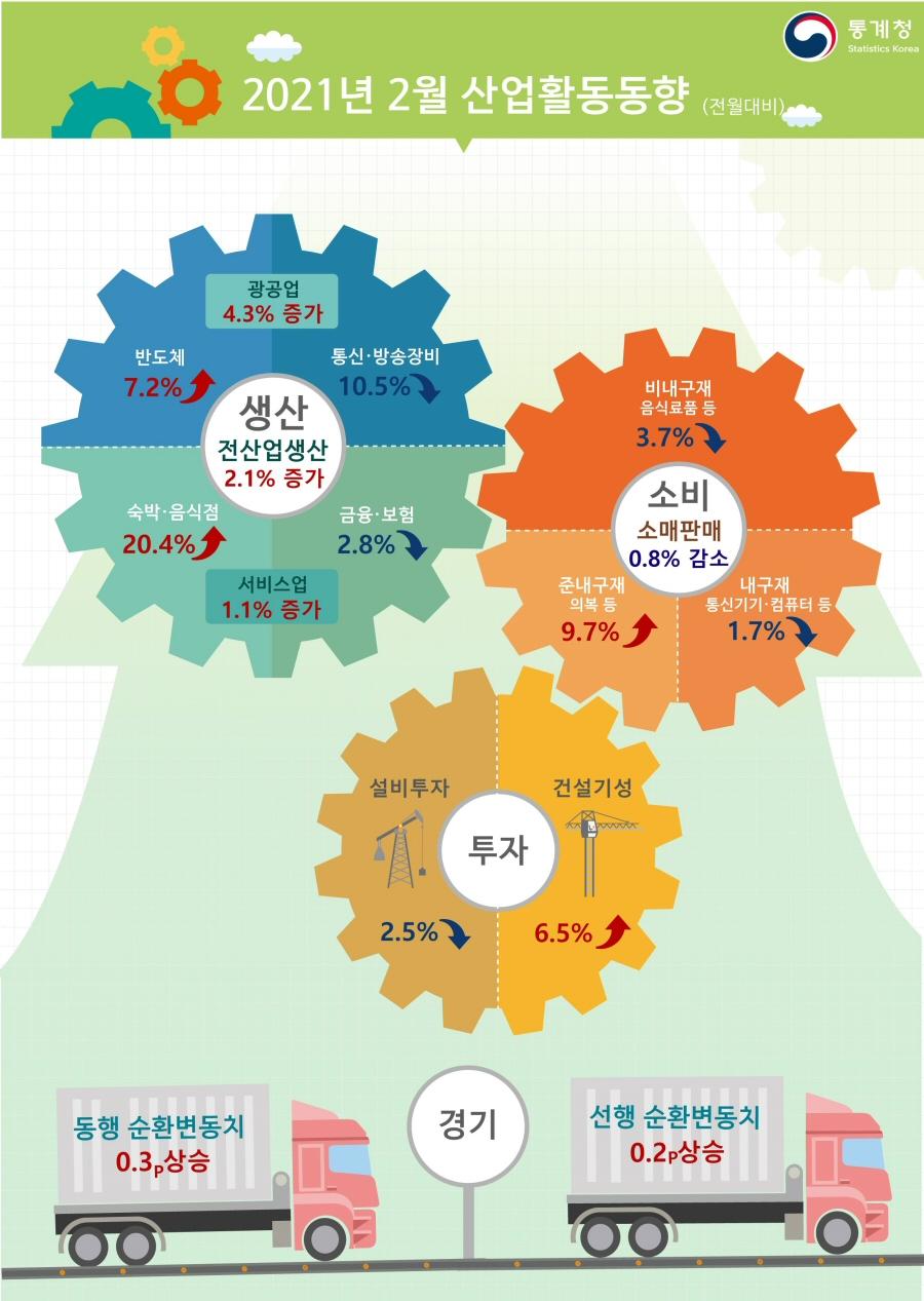 ▲ 2021년 2월 산업활동동향(전월대비)