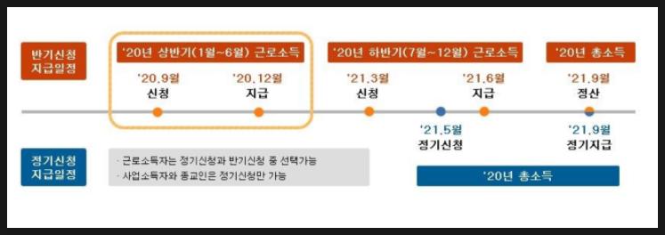 근로장려금-신청기간-기간별일정표