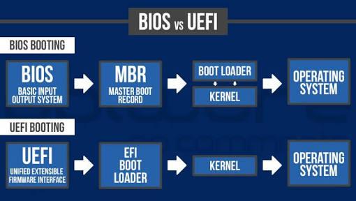 UEFI / BIOS 그리고 GPT / MBR