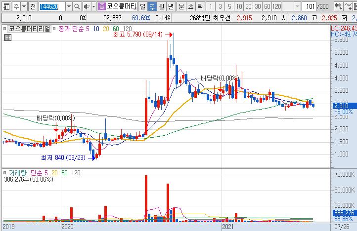 코오롱머티리얼-주가-흐름-차트