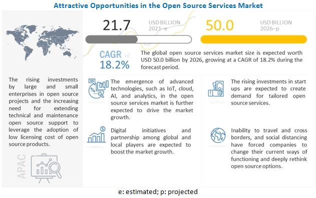 오픈 소스 서비스 시장  18.2% 성장 예상...2026년 시장 규모 500억 달러