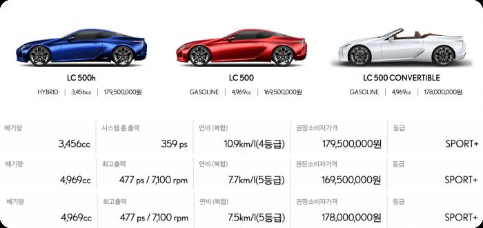 렉서스-lc모델가격-연비-배기량표