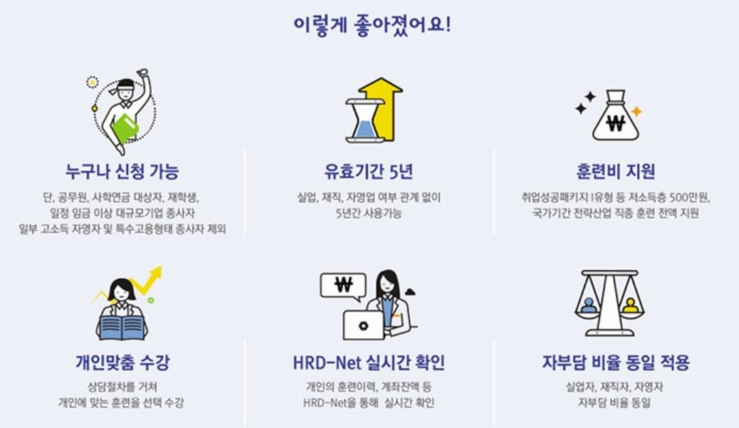 2021년 국민내일배움카드 바뀐점
