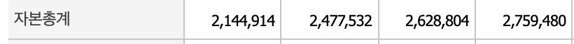 삼성전자 자본총계표