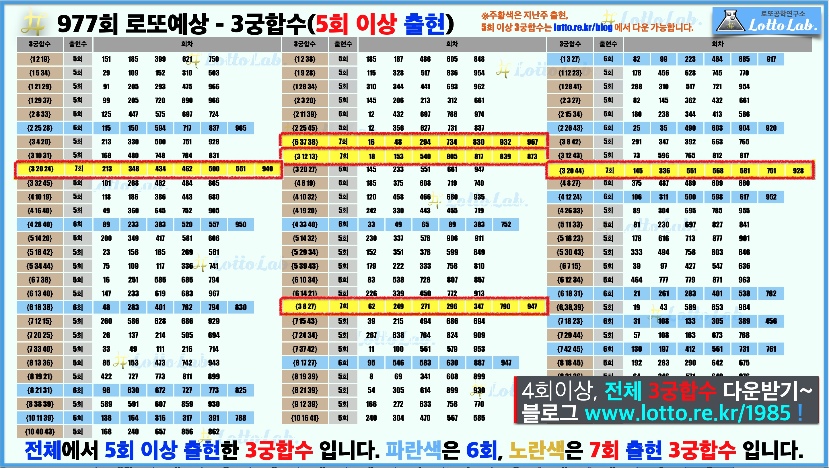 로또랩 로또977 당첨 번호 예상 - 3궁합수1