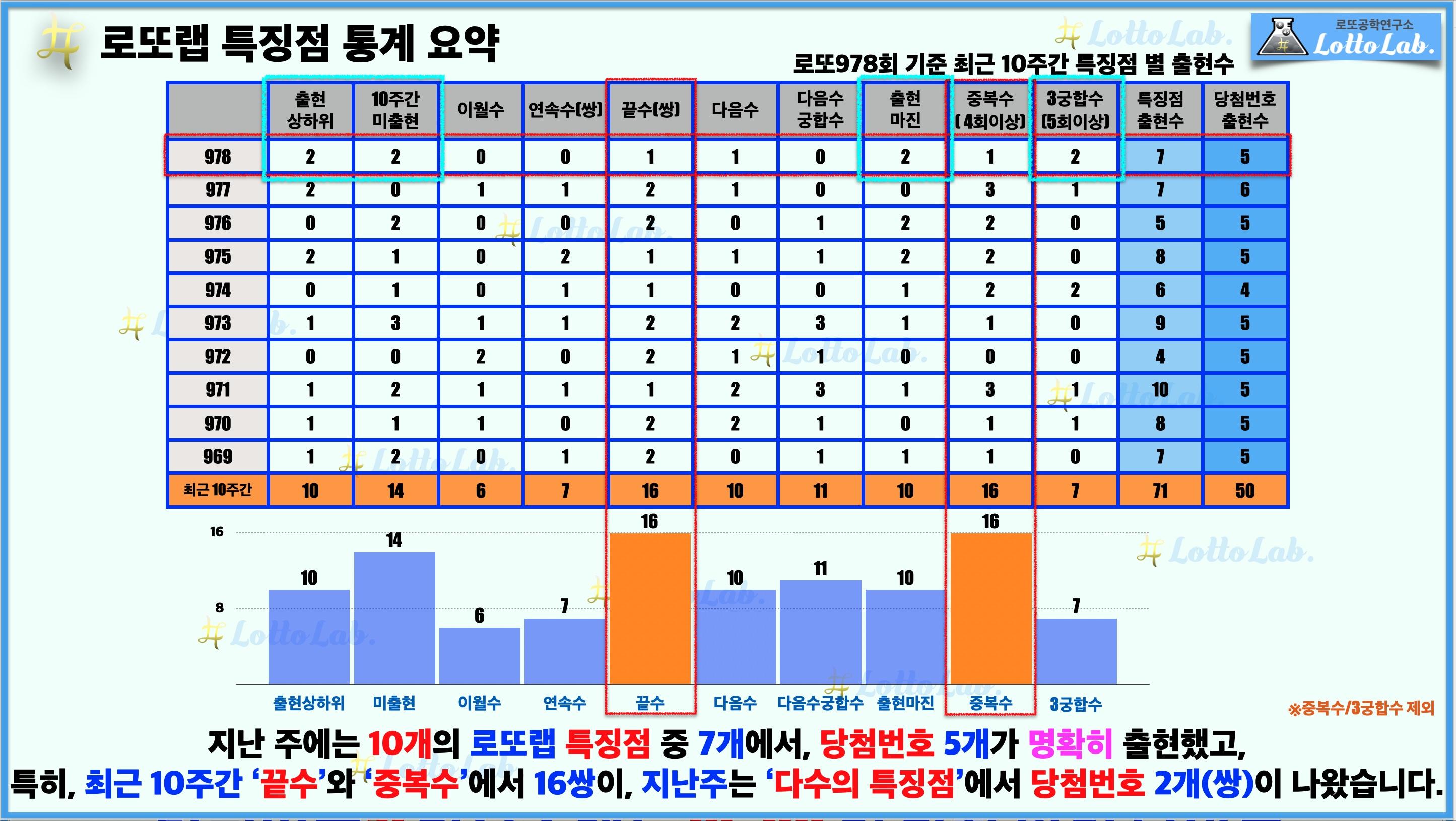 로또랩 로또 979 최근 10주간 특징점 당첨번호 출현 결과
