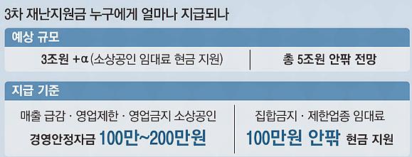 소상공인 3차 재난지원금 신청방법십팔