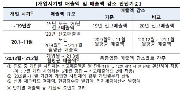 소상공인 버팀목자금 매출액 감소 판단기준
