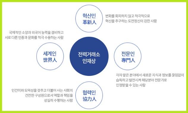 한국전력거래소 채용 신입직 경력직 별정직 공무직