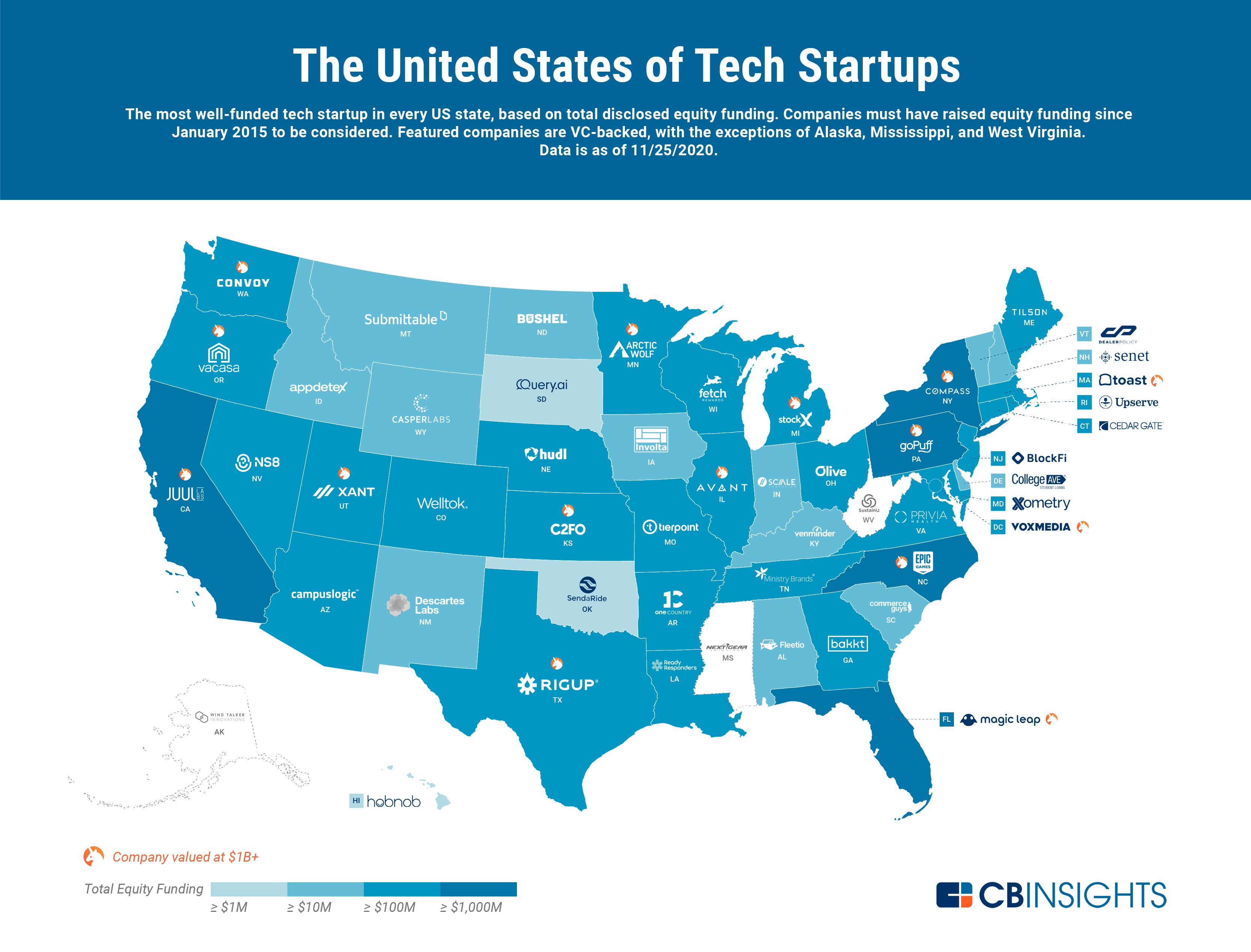 미국 기술 스타트업 창업, 전역으로 확산...32개 스타트업 1억 달러 이상 투자 유치