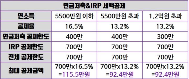 연금저축펀드-IRP-세액공제율