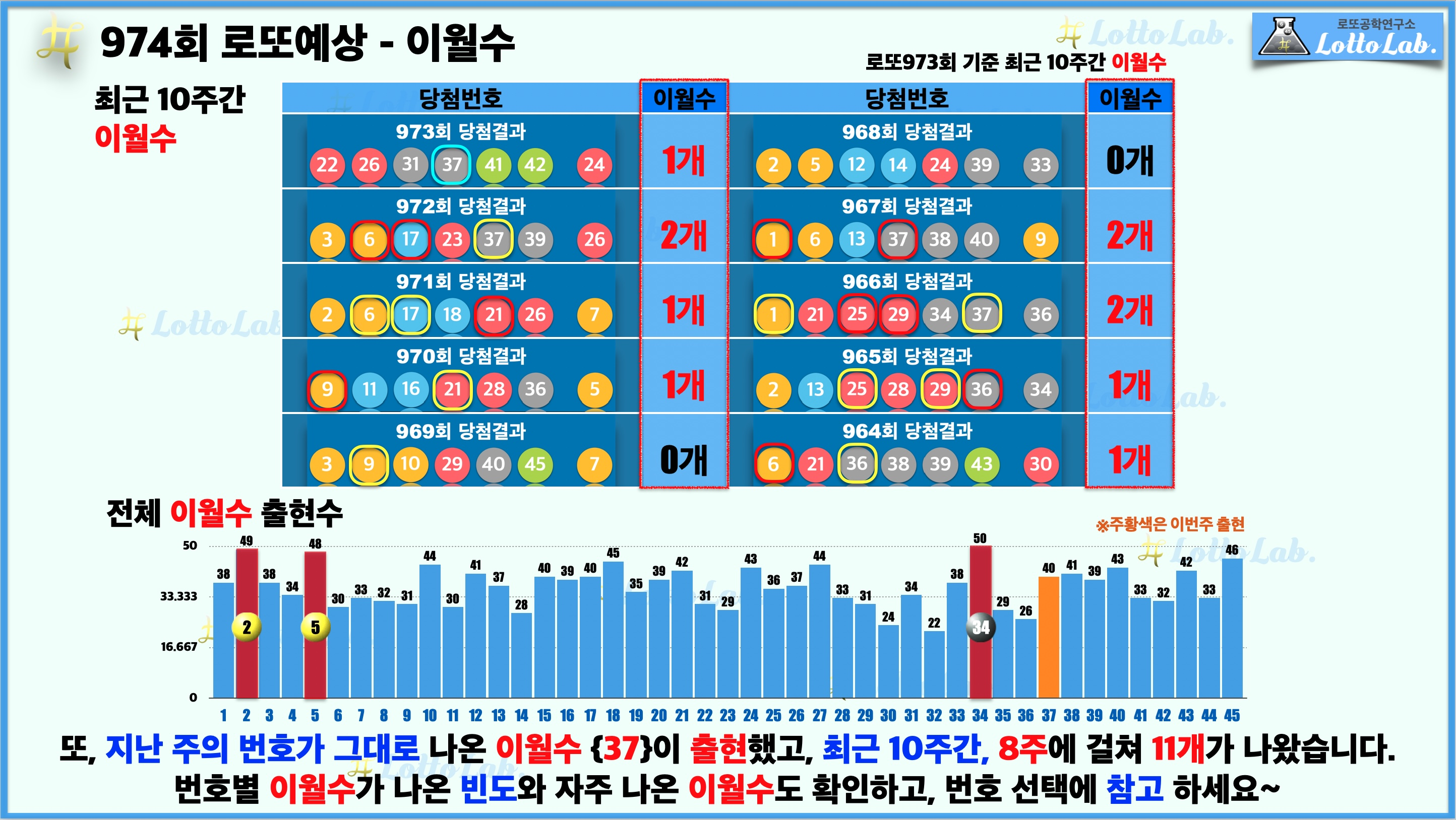 로또랩 로또974 당첨 번호 예상 - 이월수