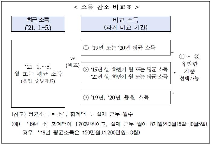 4차-재난지원금-한시생계지원-소득감소기준-보건복지부