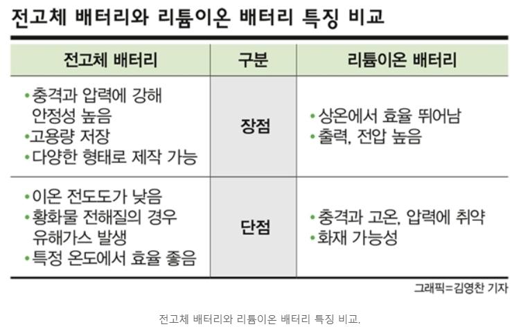 삼성SDI(삼성에스디아이) 전고체 배터리 개발