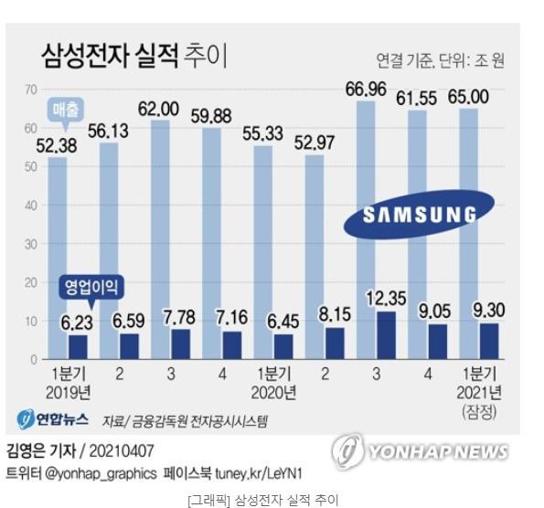 삼성전자 영업이익