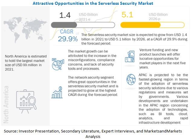 서버리스 보안 2026년까지 29.9%로 성장 예상...FaaS와 BFSI 부문 시장 빠른 성장 전망