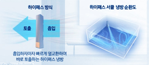 무풍에어컨 원리와 장단점 삼성전자가 세계최초로 내놓은 기술