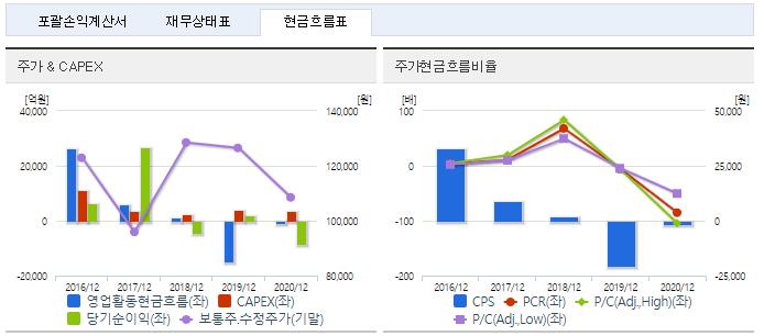 한국조선해양 재무정보