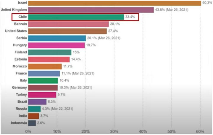 세계백신접종률표