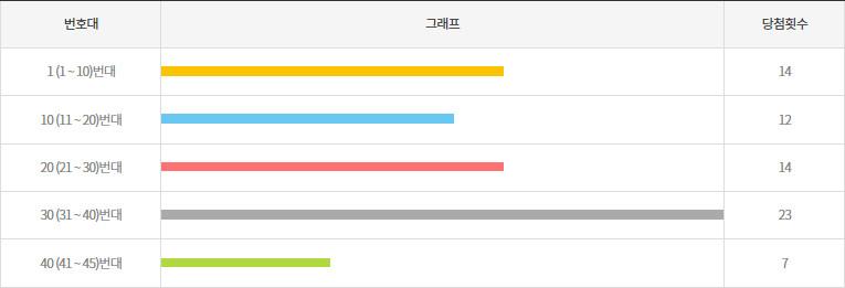 로또958회~967회 10번대 구간별 출현횟수