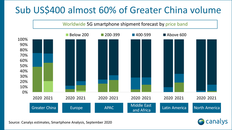 5G 스마트폰 시장 중화권이 62%…카날리스, '2020년 5G 스마트폰 시장' 보고서