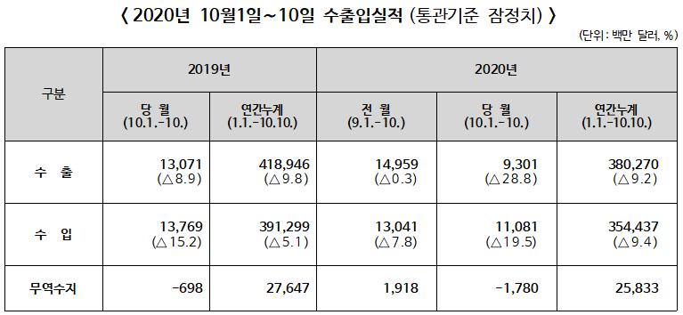 ▲ 2020년 10월(1일∼10일) 수출입실적(통관기준 잠정치)