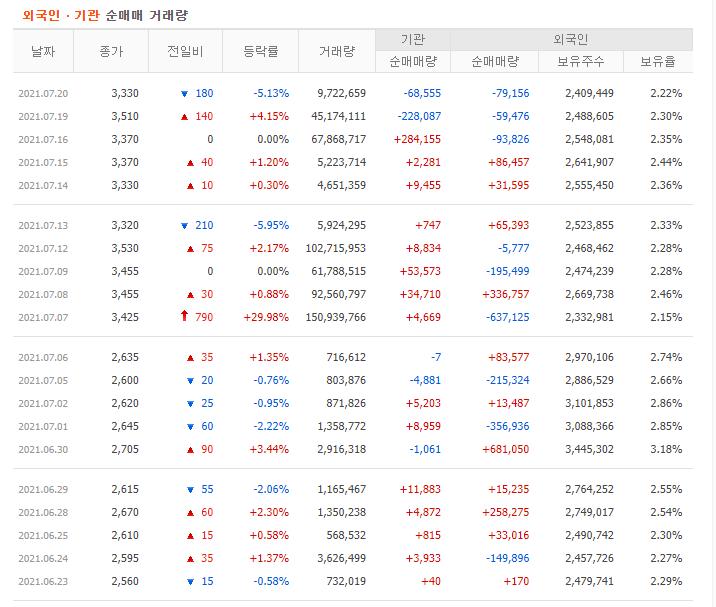 대영포장 거래현황