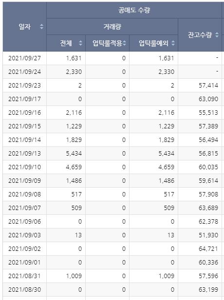 상신이디피 공매도현황